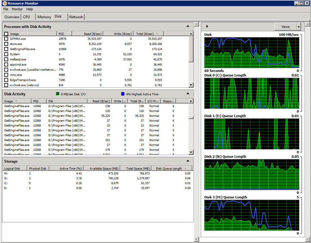 Monitor disk IO activities in Windows with Resource Monitor